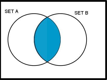 Venn Diagrams Quiz Project Maths