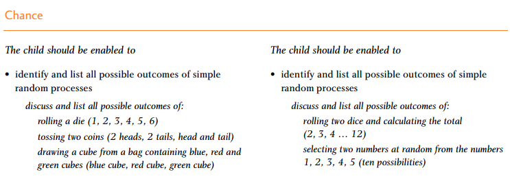 Project maths junior cert syllabus 11 prior knowledge ccuart Image collections